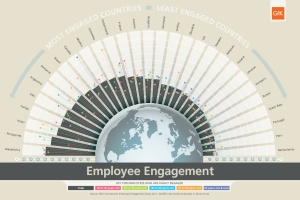 employee engagement retentiemanagement