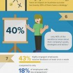 INFOGRAPHIC - 10 shocking statistics about employee engagement