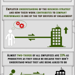 INFOGRAPHIC - Value of engaged employees
