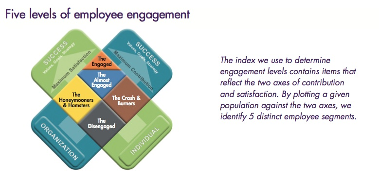 5 levels of employee engagement