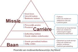 Piramide van identiteitsmarketing