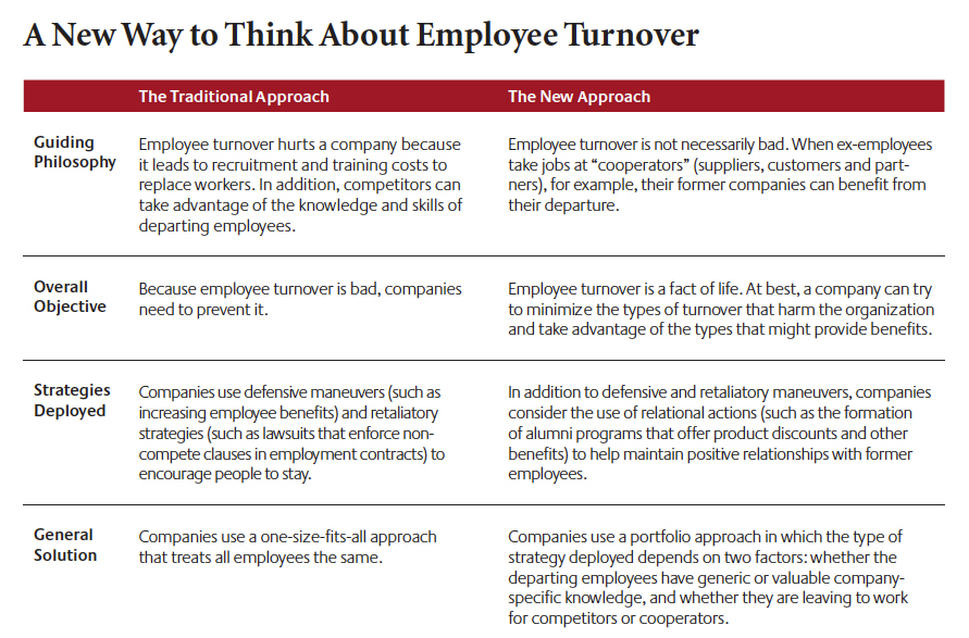 A new way to think about employee turnover
